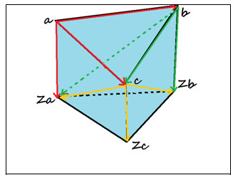 Computing the volume of polyhedron as a sum of three volumes of its constituent pyramids