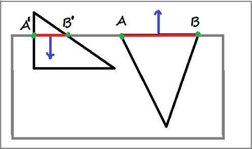The intersection of  triangle and the edge on the interval