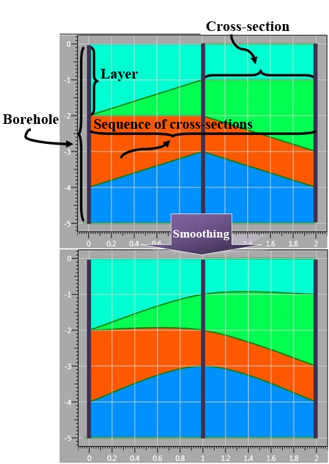 Layer boundaries smoothing on the sequence of cross-sections