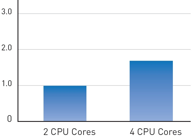 SIMULIA's Abaqus performance acceleration when transferring from 2 to 4 CPU cores.