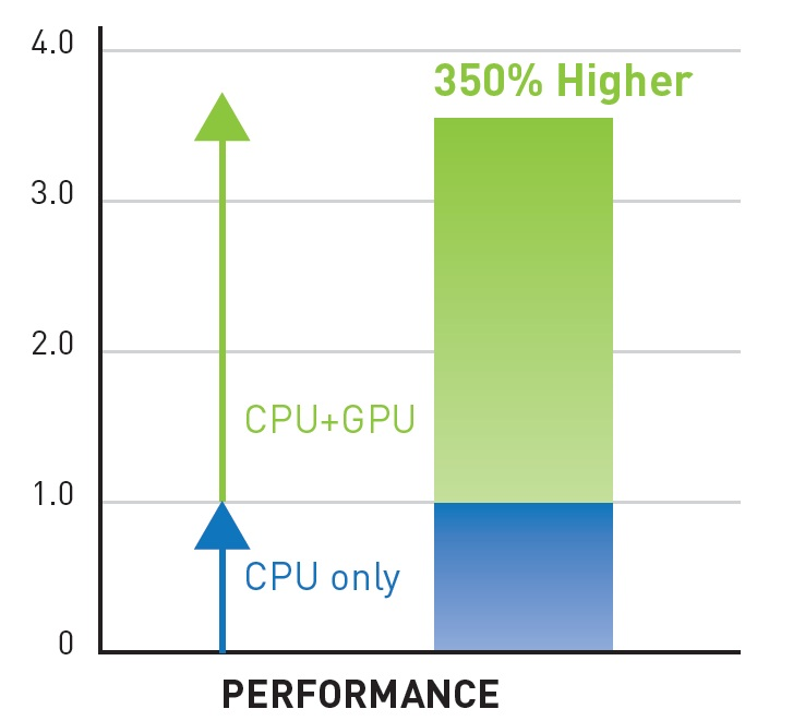 SIMULIA's Abaqus performance acceleration when using 4 CPU cores and 448 GPU cores.